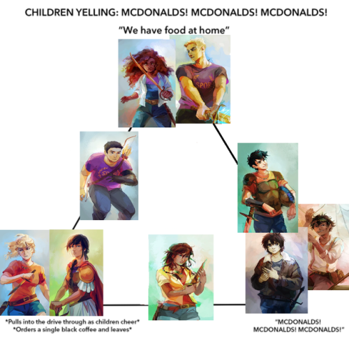 Mcdonalds Food At Home Meme