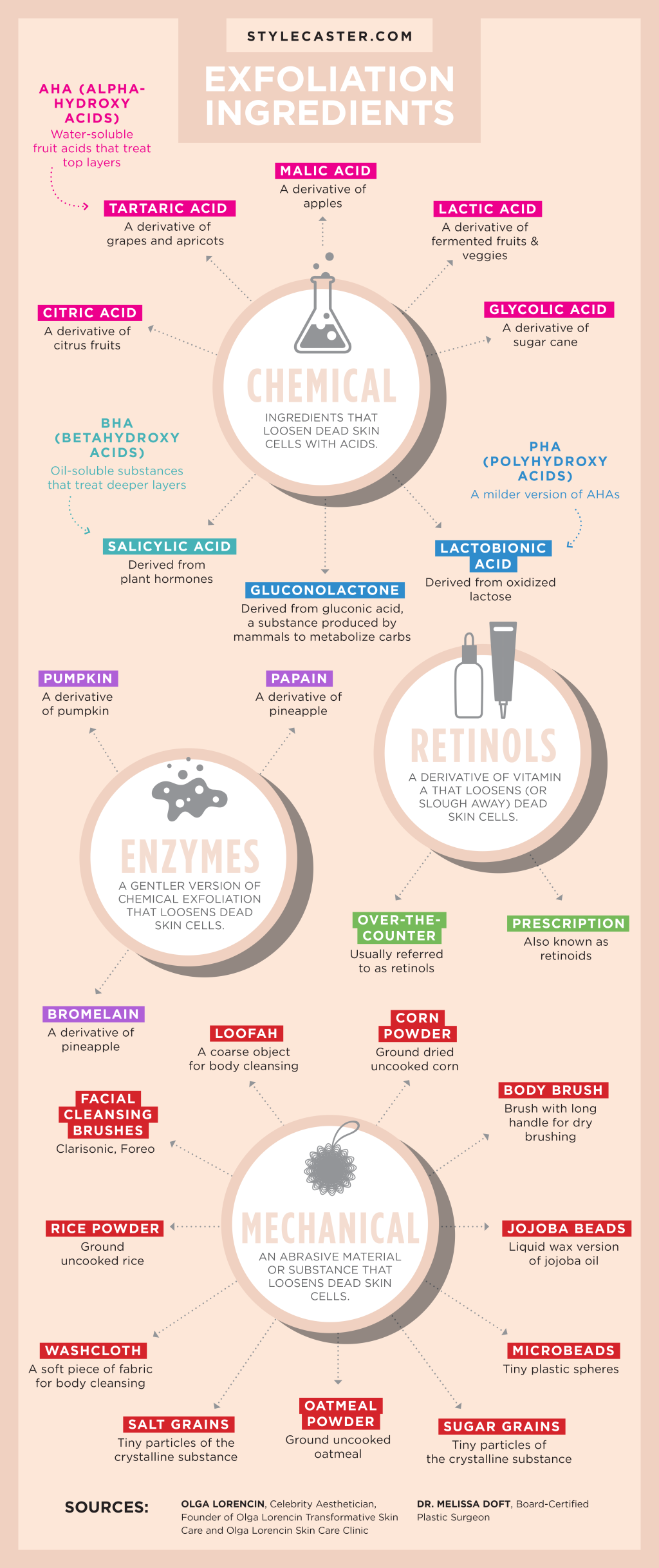 The Ultimate Guide for Every Type of SkinExfoliation