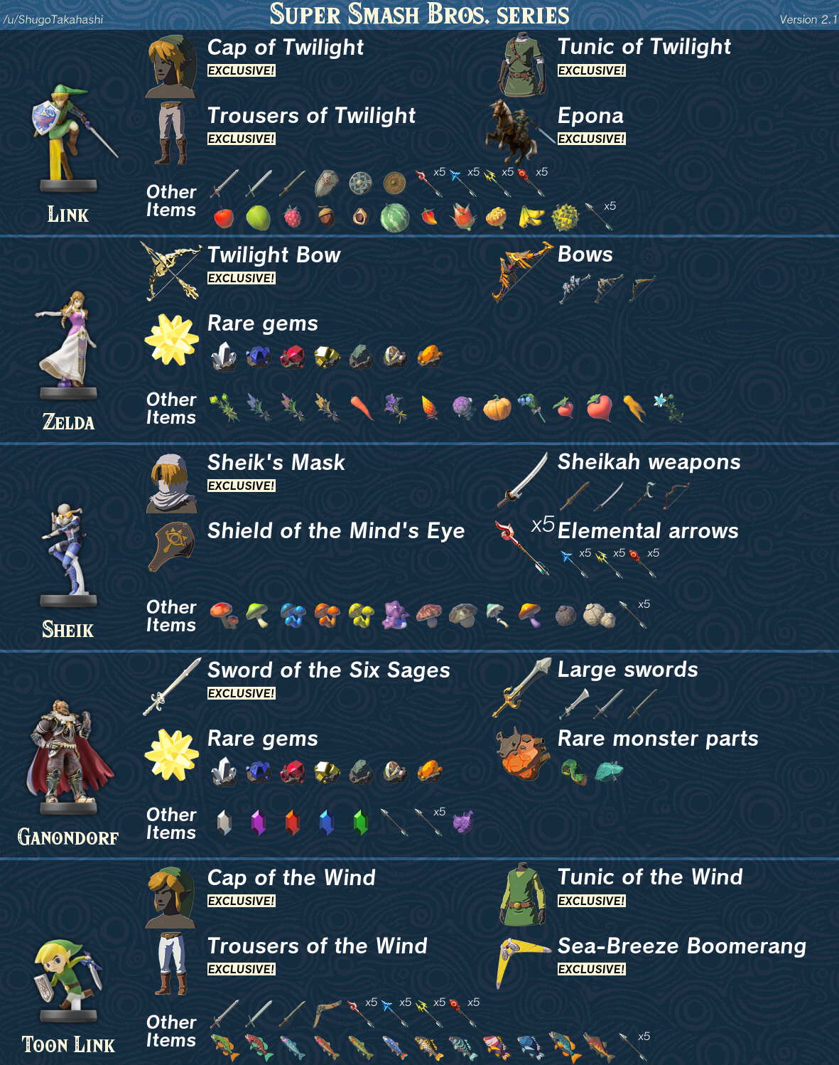 The Legend of Zelda: Breath of the Wild - amiibo Item Guide (Updated: