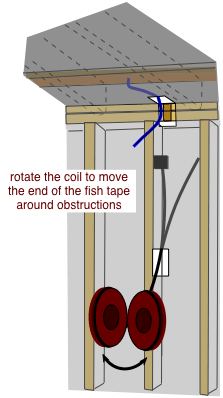 Drawing Demonstrating How To Move Electrician S Fish Tape Past Wall Obstructions Home Electrical Wiring Electrical Cables Electrical Wiring