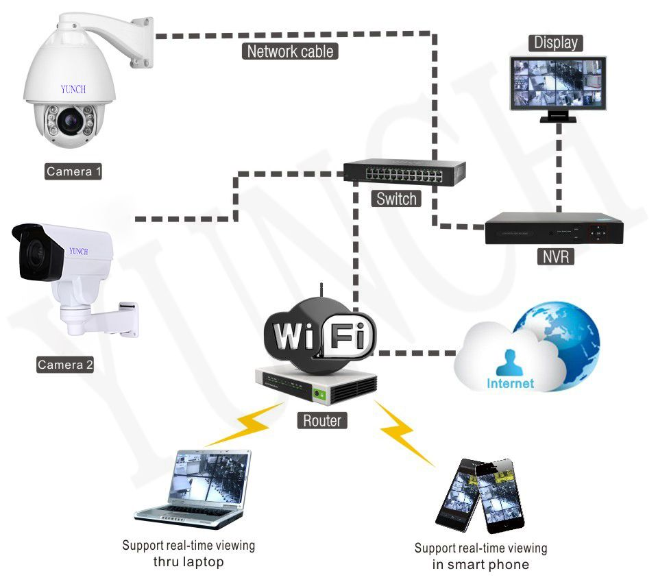 YUNCH CCTV Security AutoTracking PTZ 1080P IP Camera free shipping