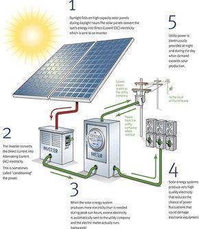 how solar panels work illustration green energie pinterest solar rh pinterest com labelled diagram of how solar panels work how does solar energy work diagram