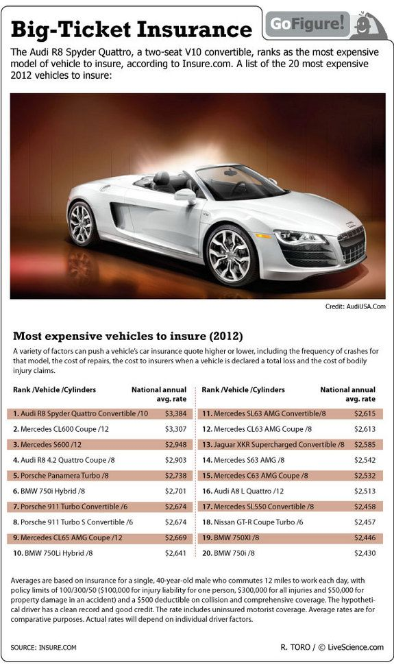 Most Expensive Vehicles To Insure Most Expensive Car Car