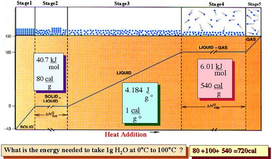 Heating Cooling Curve For One Gram Of Water And The Corresponding