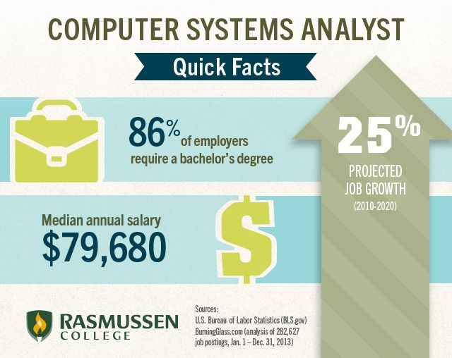 What Is A Computer Systems Analyst Anyway Computer System What Is Computer Career Lessons