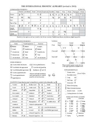 International Phonetic Alphabet Wikipedia Phonetic Alphabet Phonetic Chart Ipa
