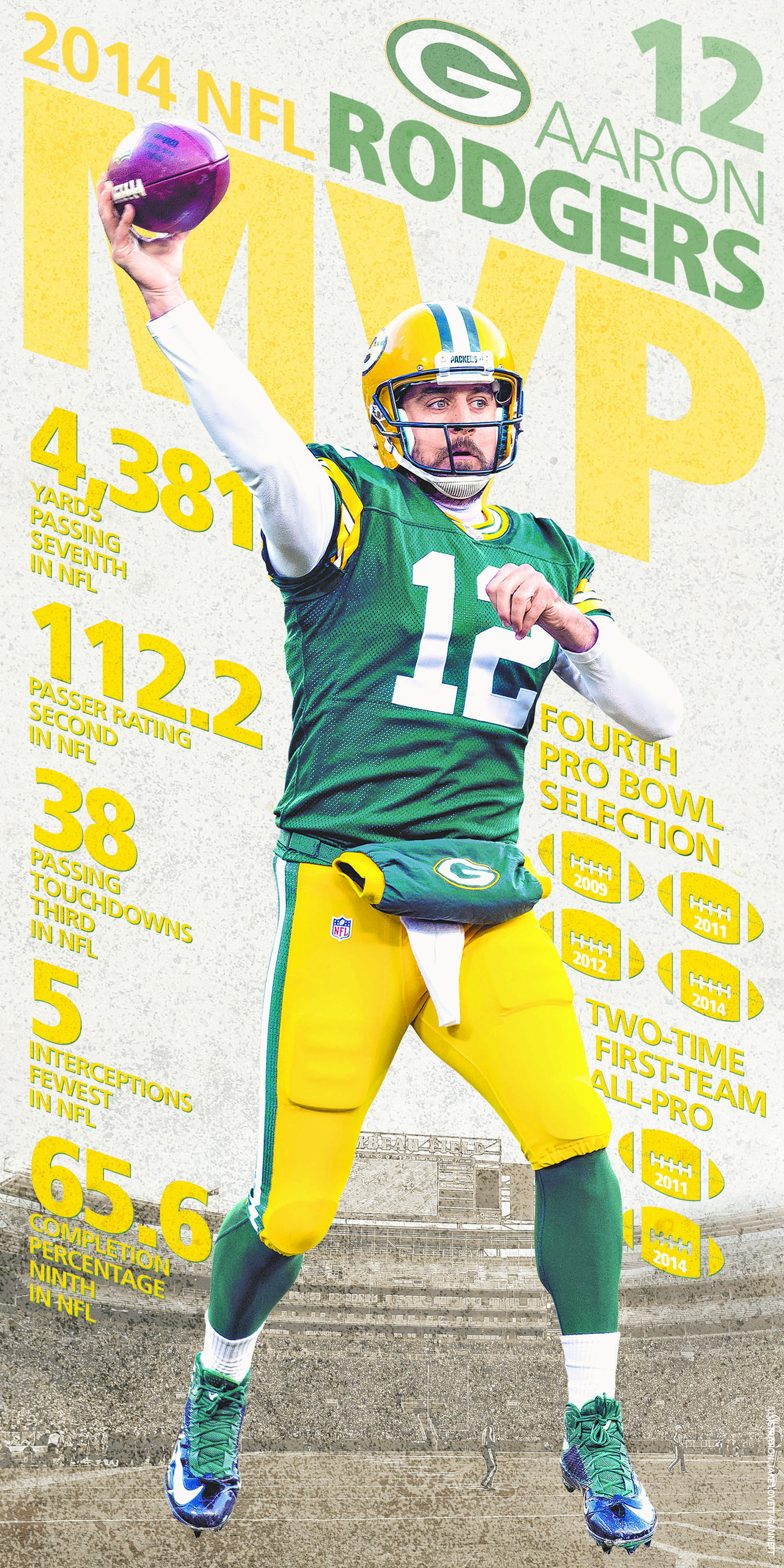 News Design Feb 1 Wisconsin Sports Poster For Aaron Rodgers Winning Nfl S Mvp Award Nfl Sport Poster Football Poster