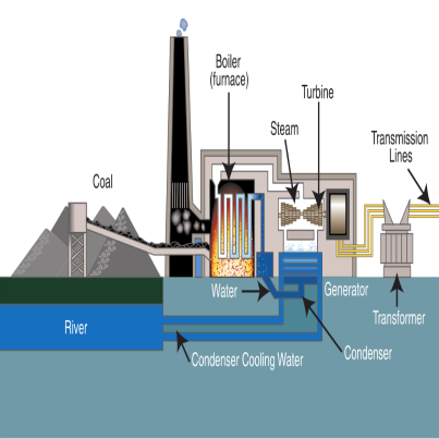 How To Reduce Coal Dust Emission Coal Fired Power Plant Steam Turbine Power Plant