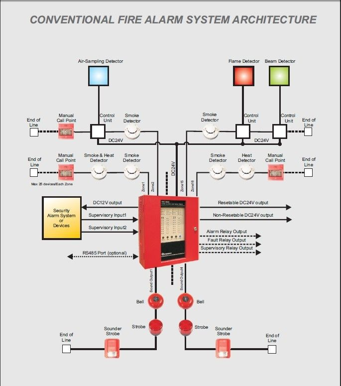 Fire Detection Alarm System Wiring Diagram - WIRING CENTER •