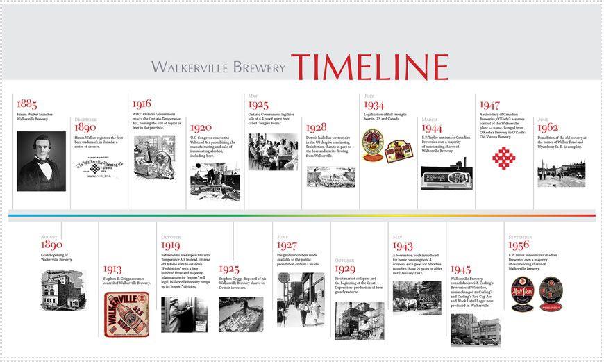 heritage poster set timeline timeline design timeline design