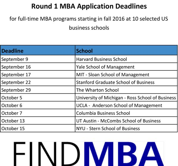 Round 1 Mba Application Deadlines At Some Of The Us Best Business Schools Fall 2016 Intakes Business School Essay Examples Mba