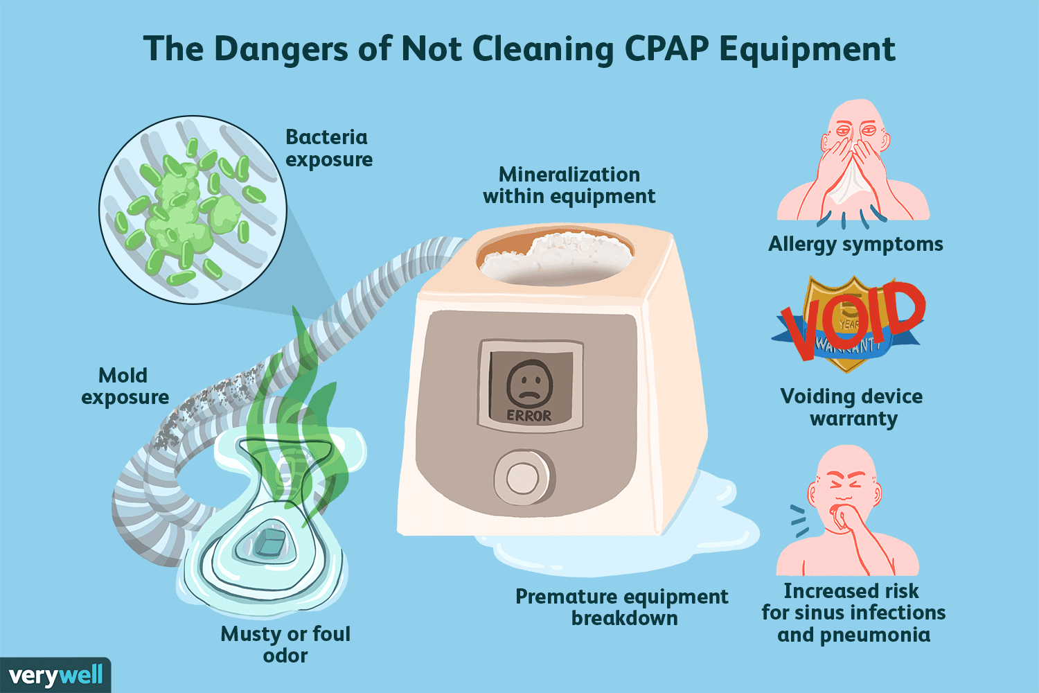 Why Do You Need To Clean Your Cpap Machine In 2020 Cpap Cleaning Cpap Cpap Machine