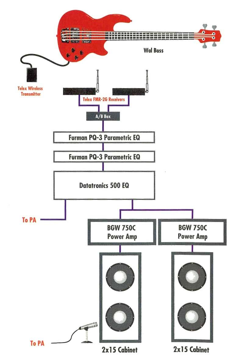 2x15 Wiring Diagram Image Result For Geddy Lees Rig Music Pinterest