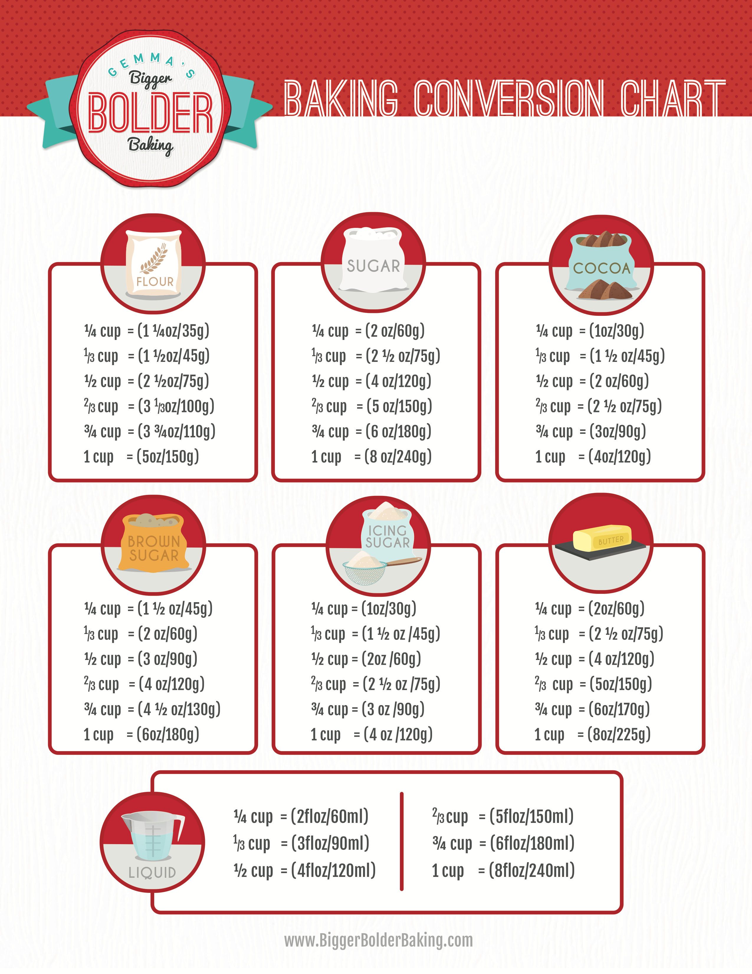 Weight Conversion Chart For Baking Ingre Nts