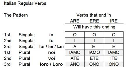 Italian Verb Conjugation Chart Google Search