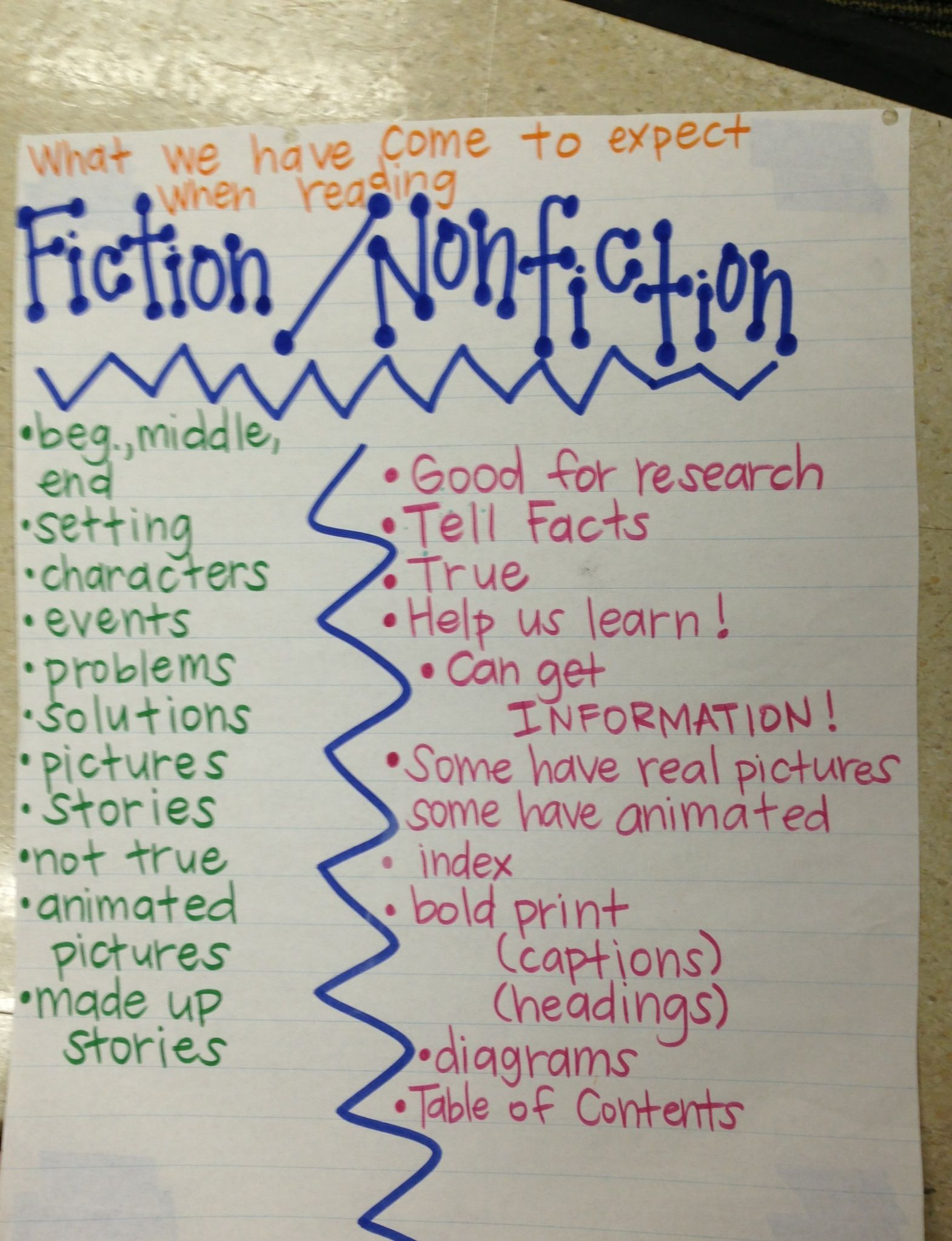 Image Result For Fiction Vs Nonfiction Anchor Chart