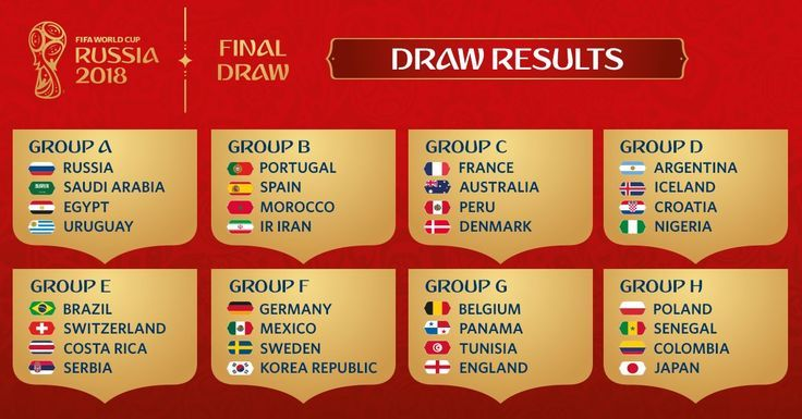 World Cup 2018 Draw In Full Germany Start Against Mexico As Russia Face Saudi A World Cup Draw World Cup Groups World Cup 2018 Groups