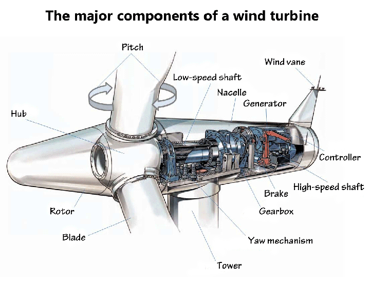 the major components of a wind  turbine  electronics  eee