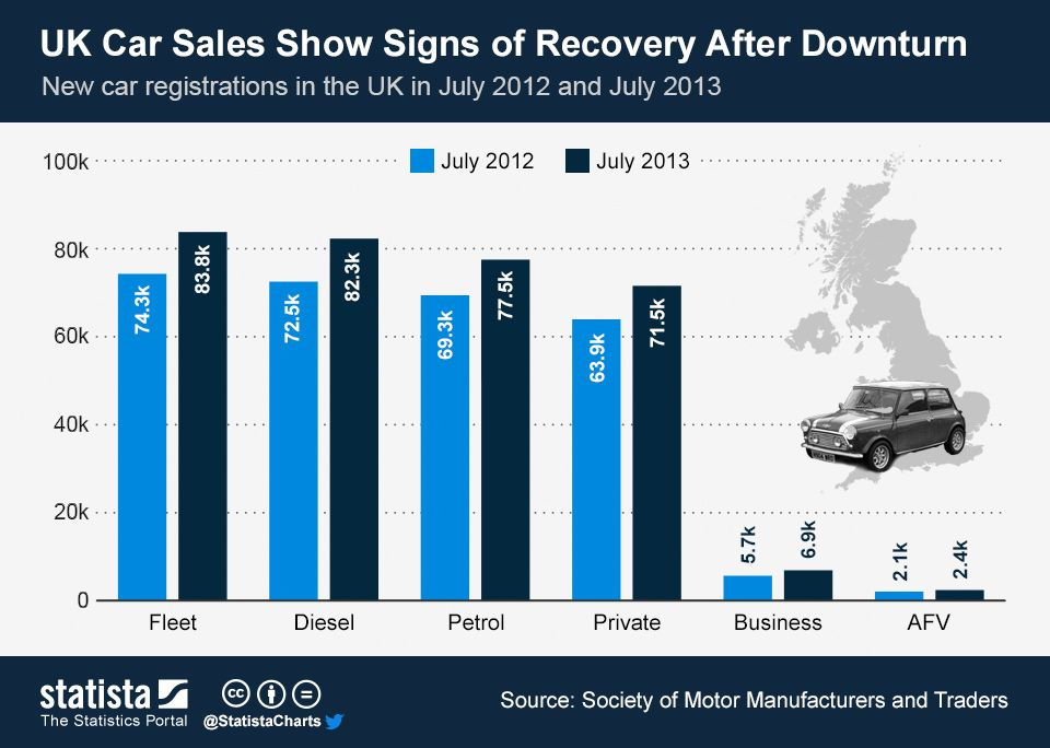 Uk Car Sales Are Recovering Cars For Sale Car New Cars