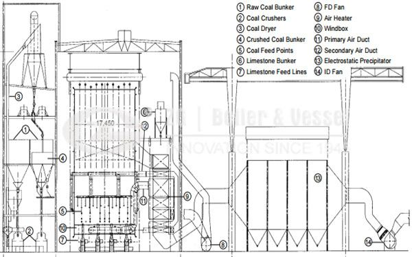 Anthracite fired power plant for CFB boiler | CFB boilers technology ...