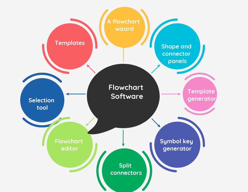 28 Free Open Source And Top Flowchart Software Https Www Predictiveanalyticstoday Com Top Free Flowchar Mind Map Template Mind Map Corporate Communication
