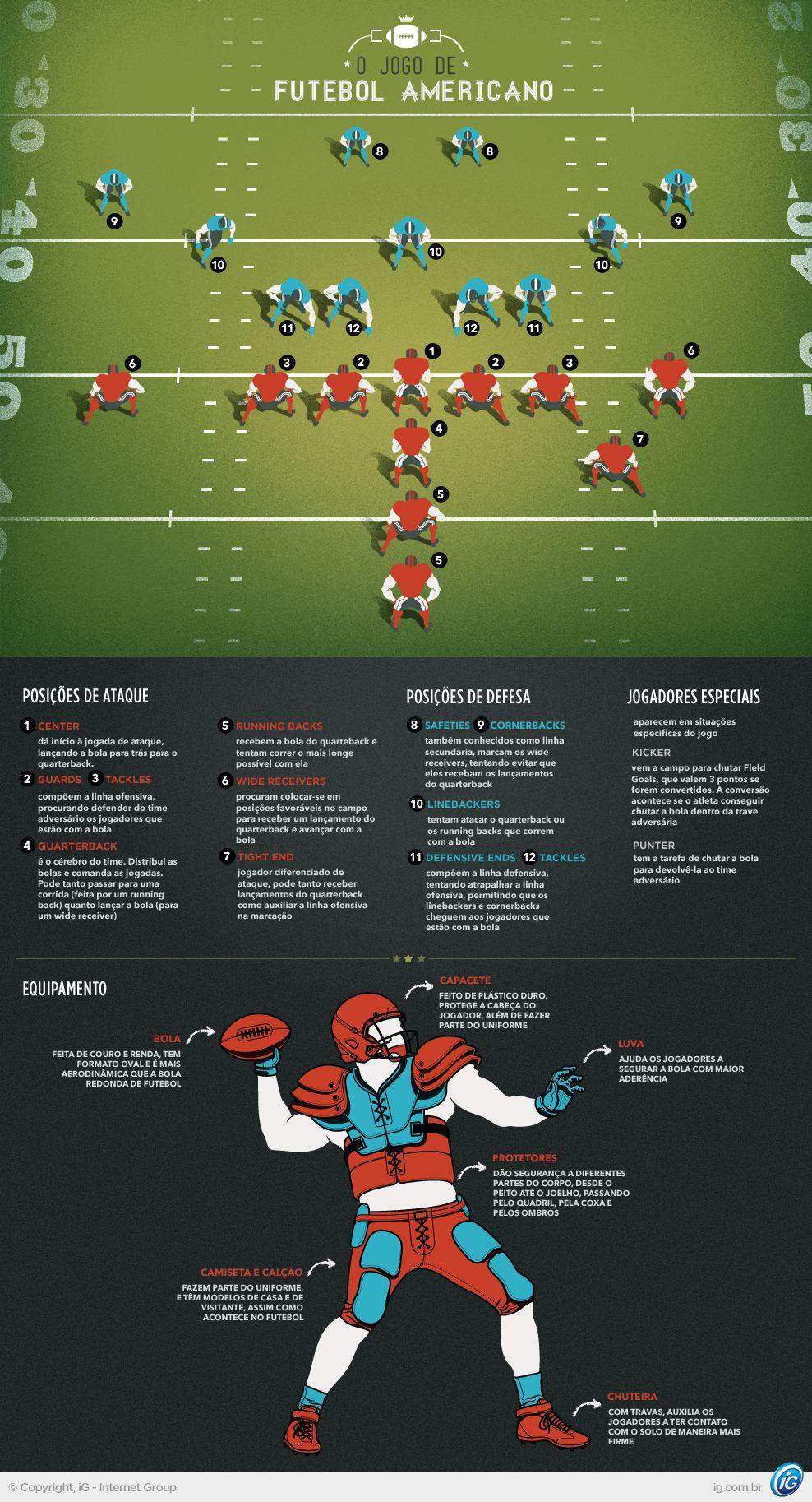 Entenda as regras e os equipamentos do futebol americano  a30c231bb5afd