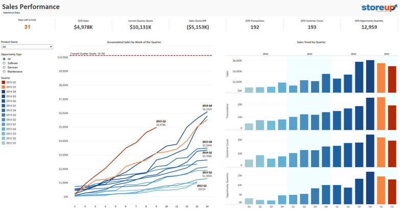 Tableau on Tableau: 5 ways we look at our sales data | Tableau Software