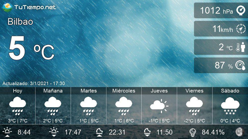 El Tiempo En Bilbao Pronóstico 15 Días En 2021 Meteorologico Atmosferico Astronomico