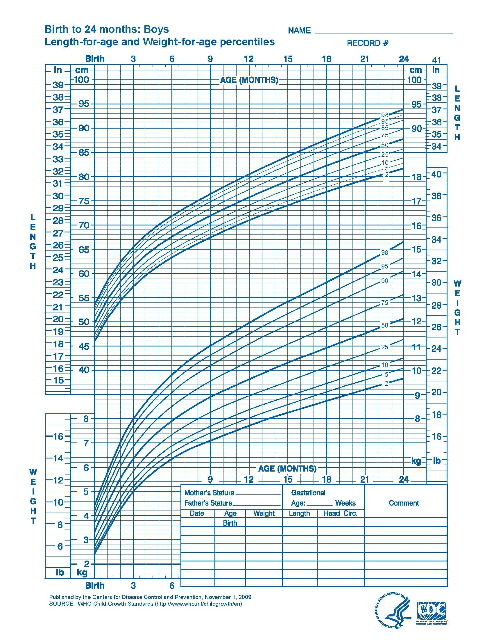 WHO Growth Charts (With images) Baby growth chart, Baby