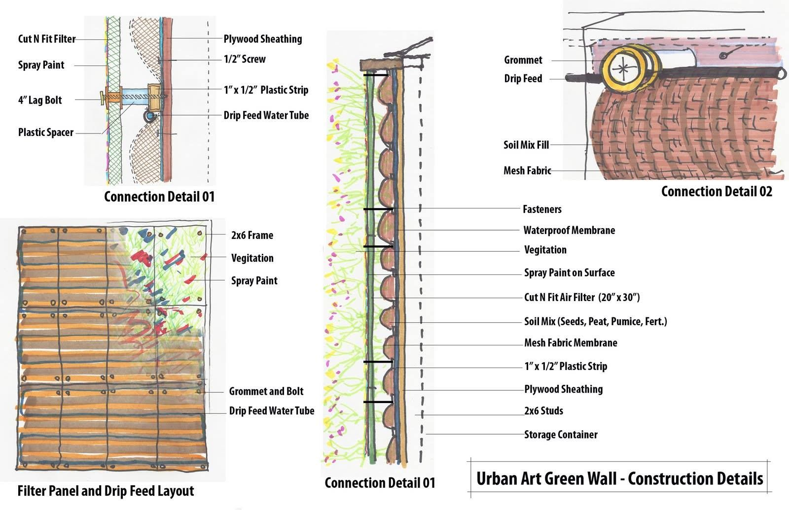 Building systems mid term thermal comfort green roofs urban art wall