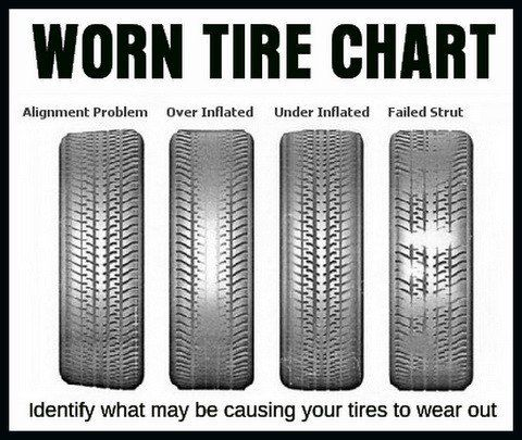 Identify What May Be Causing Your Tires To Wear By Using This Chart Car Tires Car Fix Car Buying