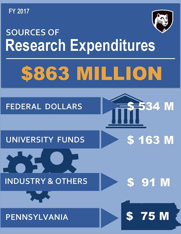 Penn State Research Expenditures Reach All Time High Of 863 Million Penn State University Penn State University Penn State Research