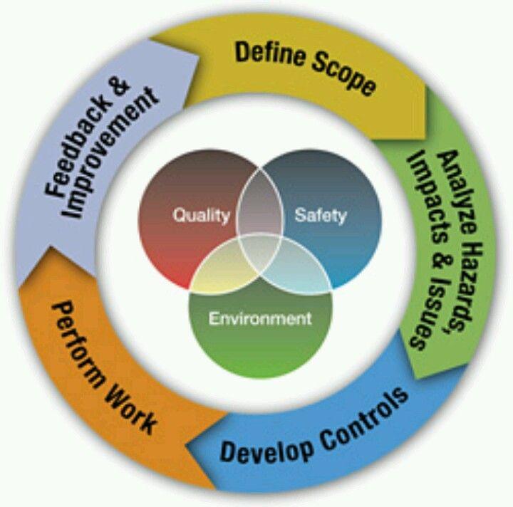 Technology Management Image: Continuous Improvement