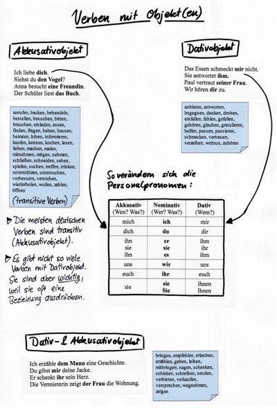 Verben mit Objekten - Akk + Dativ | Deutsch | Pinterest ...