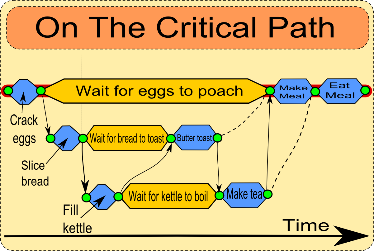 worksheet Critical Path Worksheet on the critical path info and graphics pinterest paths chart path