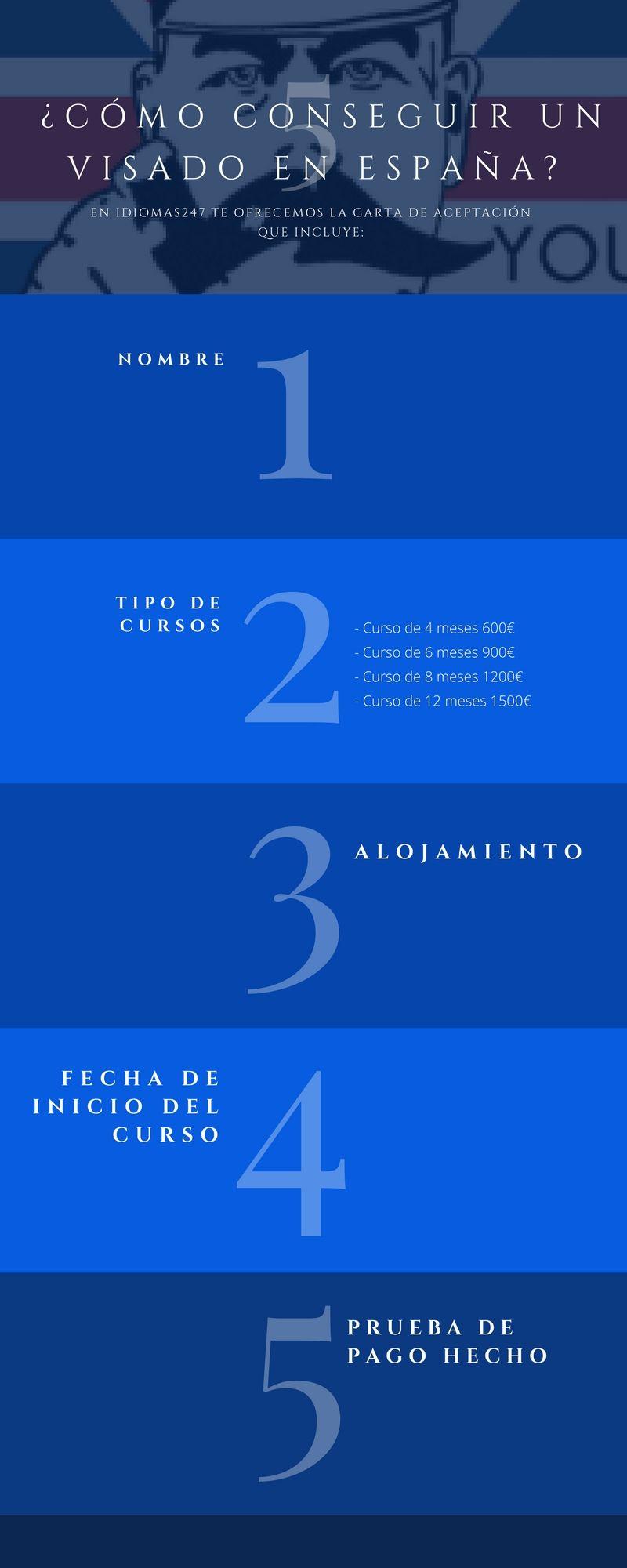 Consigue Tu Visa Para Estudiar Idiomas En Espana Con Idiomas247