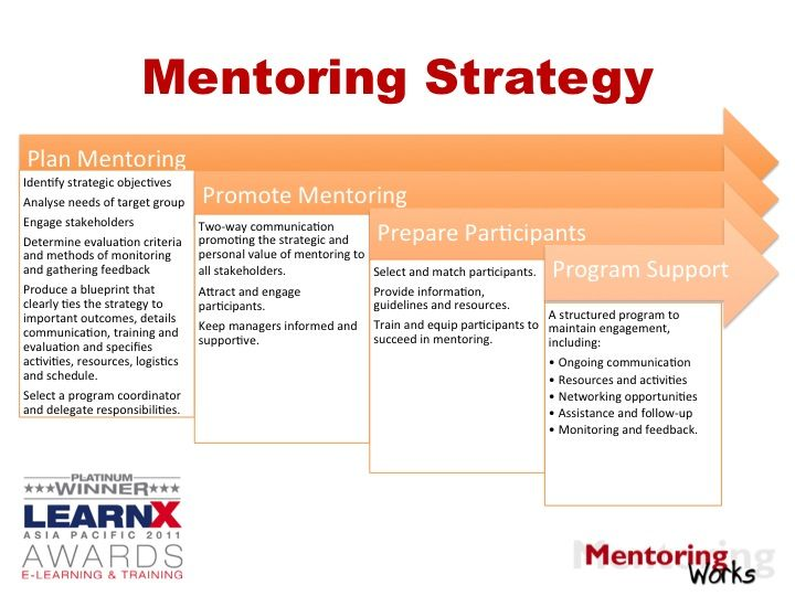 Do you have a #mentoring strategy in place at your organization