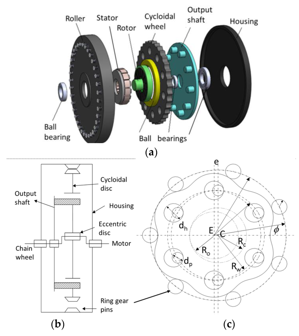 Optimal Design Of An Axial Flux Permanent Magnet Middle Motor Jet Engine Diagram Axialflow Integrated In A Cycloidal