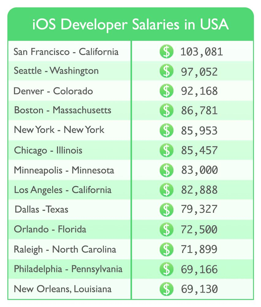 Discussing the highest paying states for iOS dev in USA