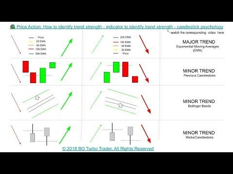 Price Action How To Identify Trend Strength Indicator To