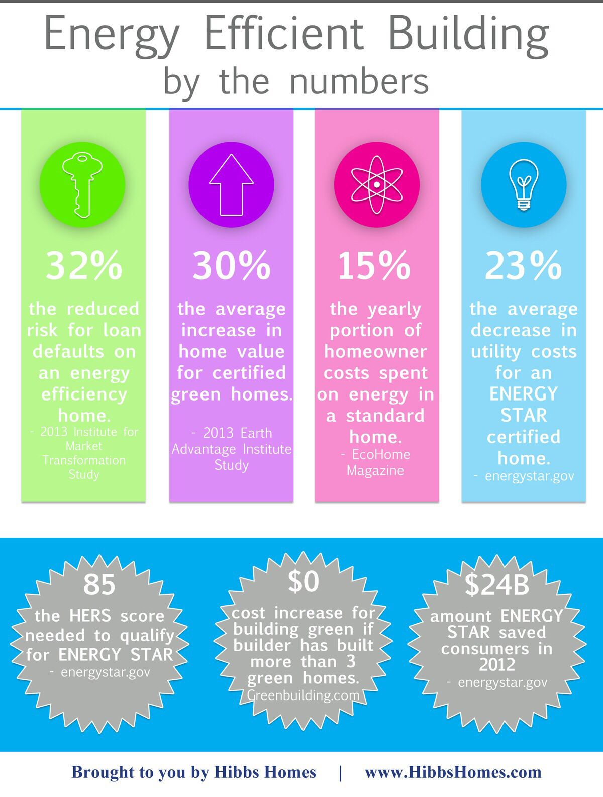 Pin by Amanda on Good to Know Energy efficient homes