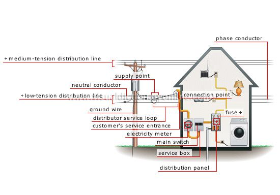 Set Of Equipment And Conductors Allowing A Customers Electric Installation To Be Connected The Public