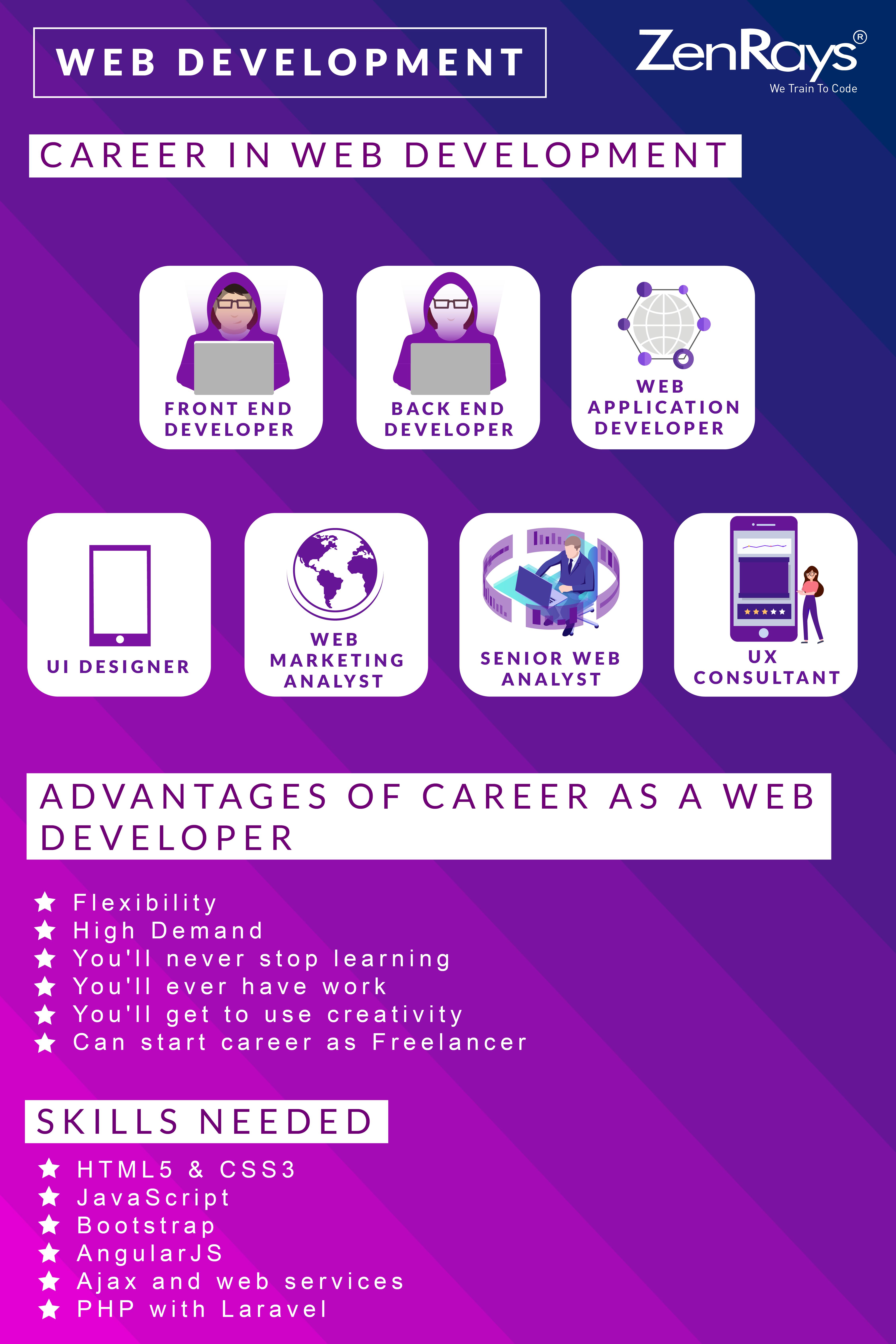 Zenrays Technologies Is The Best Web Development Training Institute In Bangalore We Offer Both Online Tra Web Development Training Web Development Development