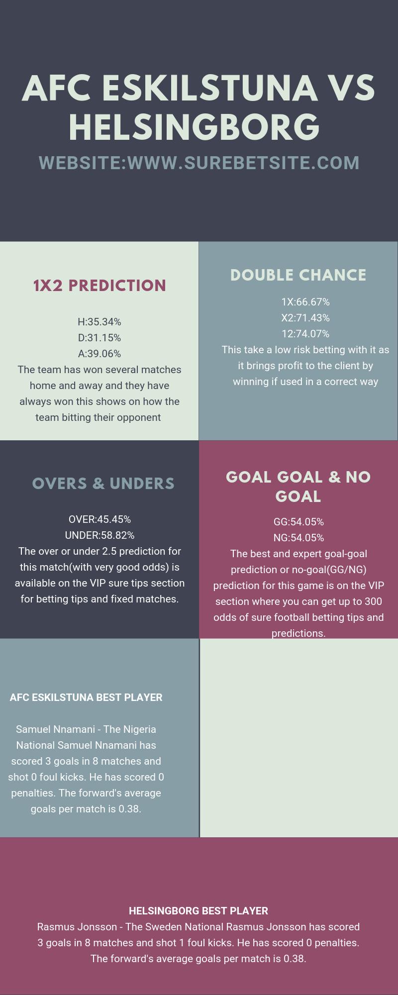 AFC ESKILSTUNA VS HELSINGBORG 1X2 PREDICTION Probability of winning