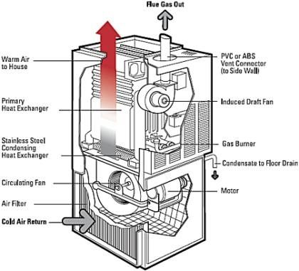 How Does A Gas Furnace Work Sterling Heating Ac High Efficiency Gas Furnace House Heating High Efficiency Furnace