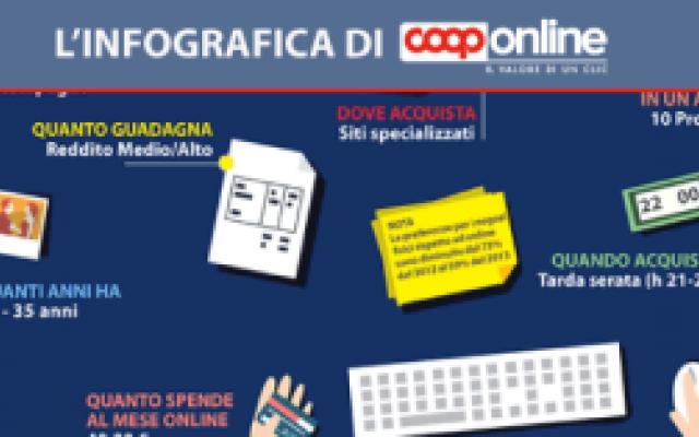 Ecco perché gli italiani preferiscono acquistare online!!! #acquisti #online #preferenze