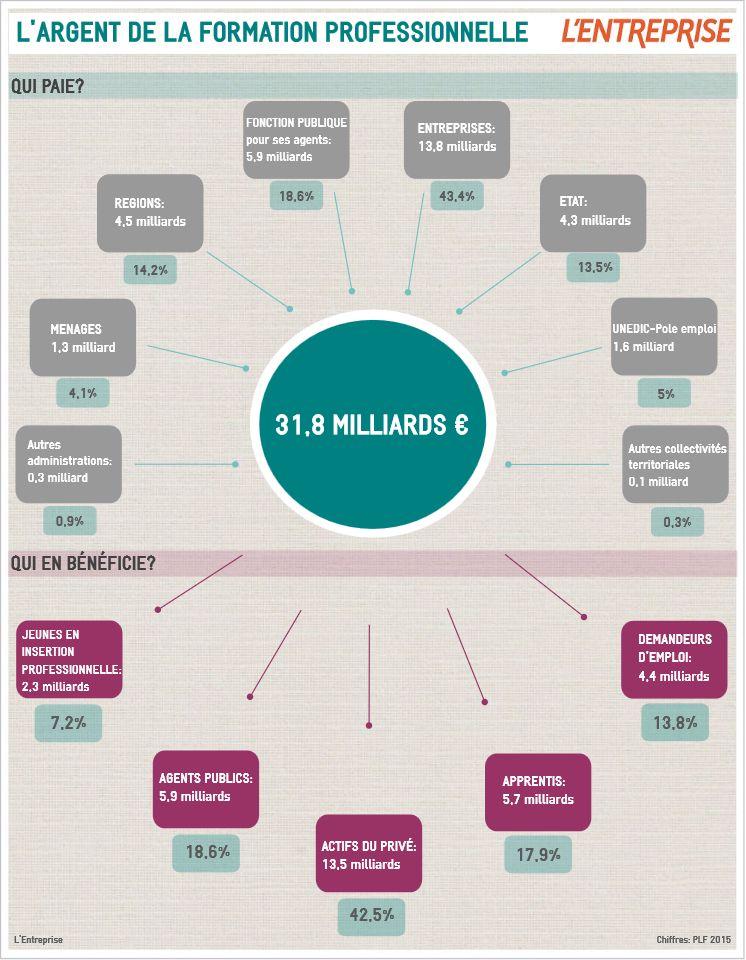 Infographie L Argent De La Formation Professionnelle Formation Professionnelle La Formation Infographie