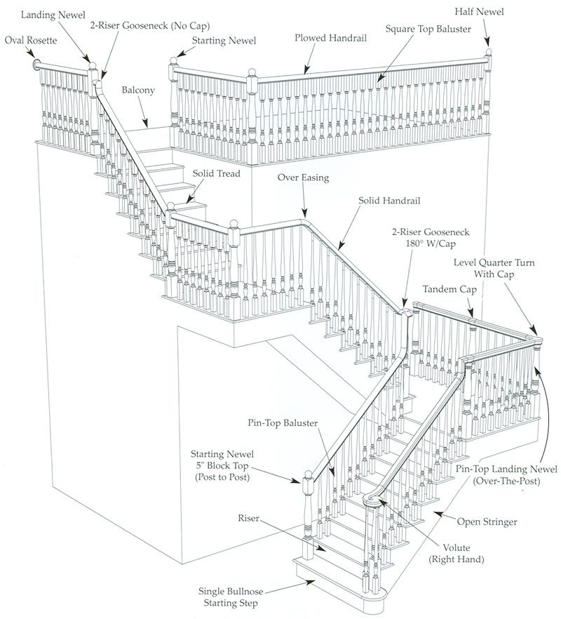 diagram of a staircase with all the proper terminology