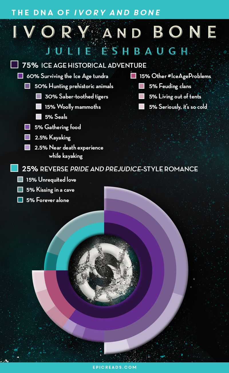 Infographic: The Dna Of Ivory & Bone By Julie Eshbaugh  Via Epic Reads