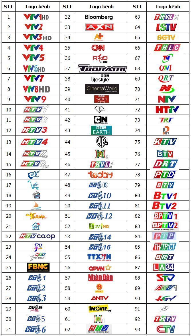 Danh sách kênh Clip TV Box